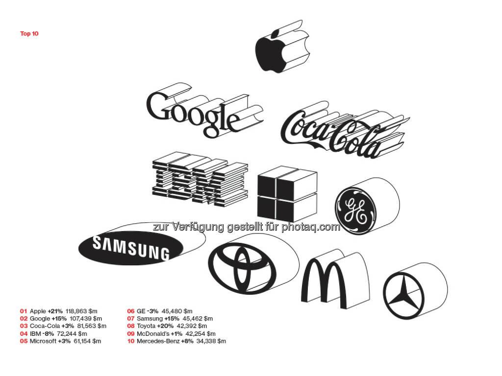 Interbrand: Apple verteidigt Platz 1, DHL und Hugo Boss neu im Ranking, Facebook höchste Markenwertsteigerung, Mercedes unter den Top 10, © Aussender (09.10.2014)