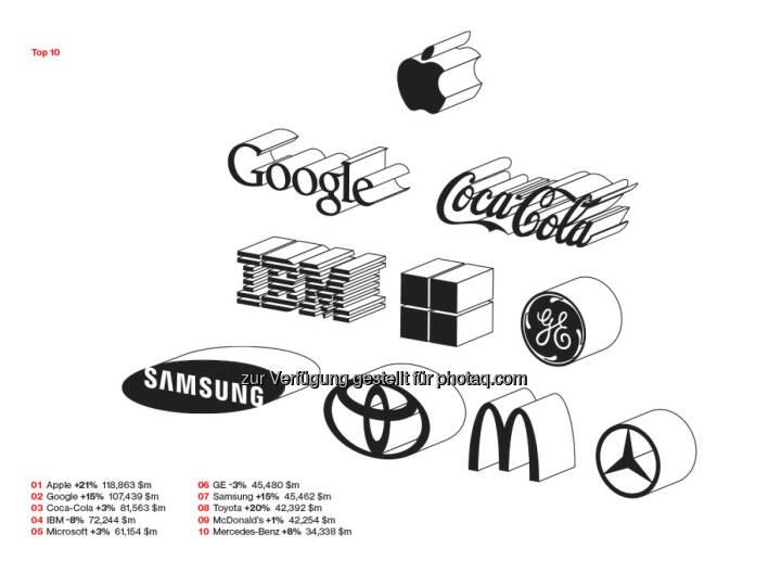 Interbrand: Apple verteidigt Platz 1, DHL und Hugo Boss neu im Ranking, Facebook höchste Markenwertsteigerung, Mercedes unter den Top 10