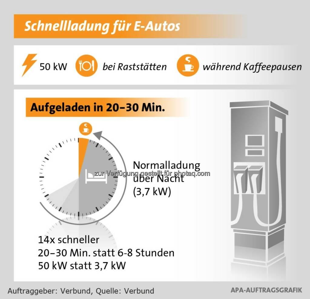 Verbund Solutions GmbH: Schnellladung für E-Autos, © Aussendung (09.10.2014)