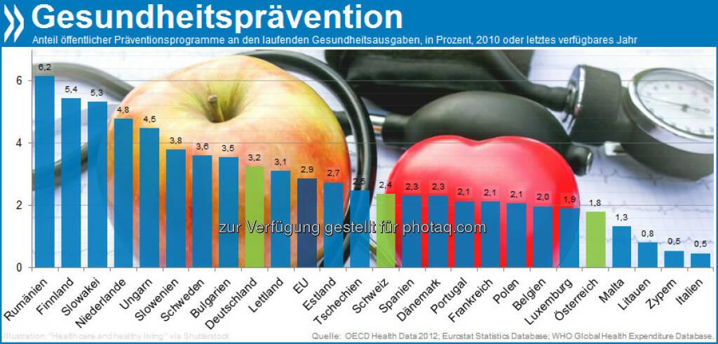 Fitness first? Weniger als drei Prozent der Gesundheitsausgaben in EU-Ländern fließen in Präventionsmaßnahmen. Top: Rumänien (6,2) und Finnland (5,4), Schlusslichter: Italien und Zypern mit 0,5 Prozent. Mehr unter http://bit.ly/XEzQi0 (S. 124/125), © OECD (26.01.2013)