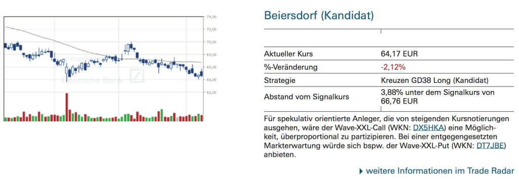Beiersdorf (Kandidat): Für spekulativ orientierte Anleger, die von steigenden Kursnotierungen ausgehen, wäre der Wave-XXL-Call (WKN: DX5HKA) eine Möglich- keit, überproportional zu partizipieren. Bei einer entgegengesetzten Markterwartung würde sich bspw. der Wave-XXL-Put (WKN: DT7JBE) anbieten., © Quelle: www.trade-radar.de (10.10.2014)