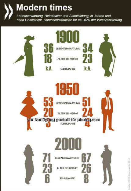 Modern times: Seit Anfang des 20. Jahrhunderts verdoppelten Frauen weltweit ihre Lebenserwartung und seit den 1950ern auch ihre Bildungsbeteiligung. Auch für Männer verbesserten sich die Rahmenbedingungen innerhalb von hundert Jahren erheblich.  Mehr Infos zu den historischen Unterschieden zwischen den Geschlechtern gibt es unter: http://bit.ly/1ECn0JR (S. 225 ff.), © OECD (11.10.2014)