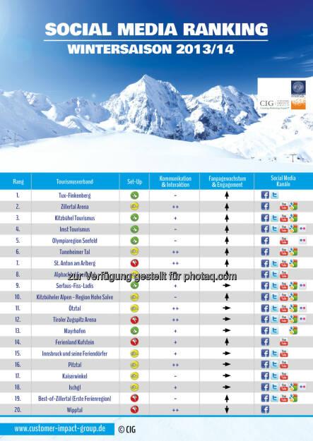 Institut für Strategisches Management, Marketing und Tourismus: TVB-Social Media Ranking 2014 (Tiroler Tourismusverbände), © Aussender (11.10.2014)