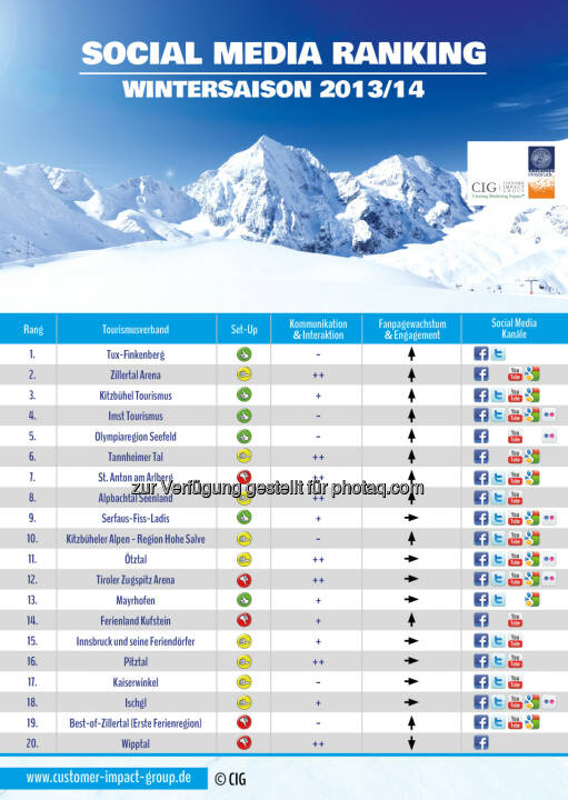 Institut für Strategisches Management, Marketing und Tourismus: TVB-Social Media Ranking 2014 (Tiroler Tourismusverbände)