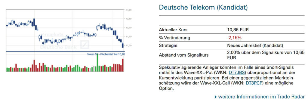 Deutsche Telekom (Kandidat): Spekulativ agierende Anleger könnten im Falle eines Short-Signals mithilfe des Wave-XXL-Put (WKN: DT7JBS) überproportional an der Kursentwicklung partizipieren. Bei einer gegensätzlichen Marktein- schätzung wäre der Wave-XXL-Call (WKN: DT3PCP) eine mögliche Option., © Quelle: www.trade-radar.de (13.10.2014)