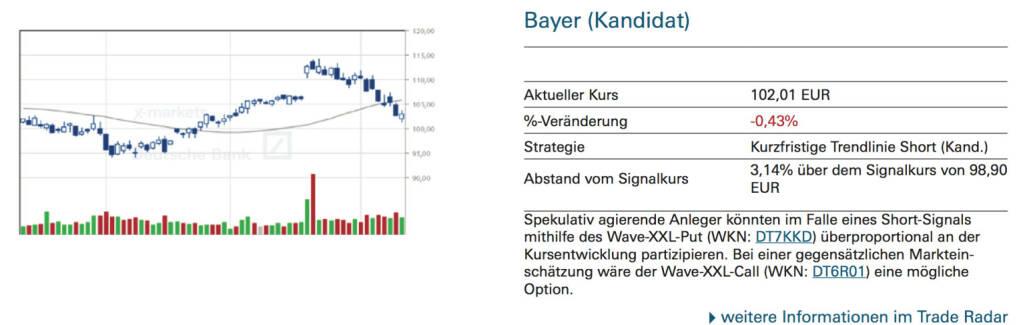 Bayer (Kandidat): Spekulativ agierende Anleger könnten im Falle eines Short-Signals mithilfe des Wave-XXL-Put (WKN: DT7KKD) überproportional an der Kursentwicklung partizipieren. Bei einer gegensätzlichen Markteinschätzung wäre der Wave-XXL-Call (WKN: DT6R01) eine mögliche Option., © Quelle: www.trade-radar.de (14.10.2014)