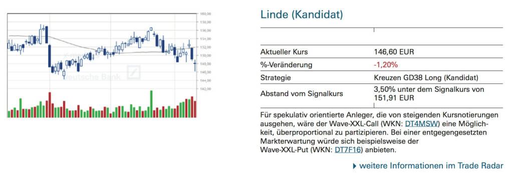 Linde (Kandidat): Für spekulativ orientierte Anleger, die von steigenden Kursnotierungen ausgehen, wäre der Wave-XXL-Call (WKN: DT4MSW) eine Möglichkeit, überproportional zu partizipieren. Bei einer entgegengesetzten Markterwartung würde sich beispielsweise der Wave-XXL-Put (WKN: DT7F16) anbieten., © Quelle: www.trade-radar.de (14.10.2014)
