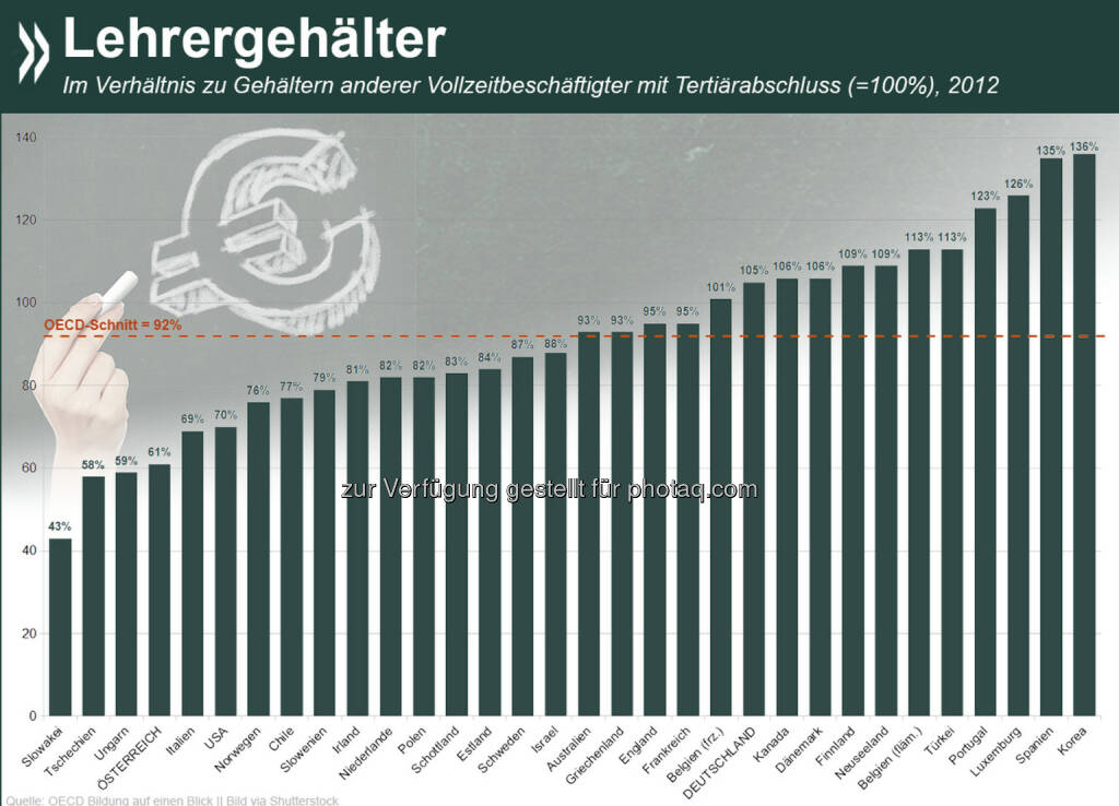 Lehr-Reich? Zwischen 2000 und 2012 stiegen die realen Lehrergehälter fast überall in der OECD (Ausnahme: Frankreich, Griechenland und Japan). Dennoch erhalten Lehrer der Sekundarstufe II im OECD-Schnitt nur 92 Prozent der Bezüge anderer Erwerbstätiger mit Uniabschluss.  Mehr Informationen unter: http://bit.ly/1qYH17H (S. 589 ff), © OECD (15.10.2014)