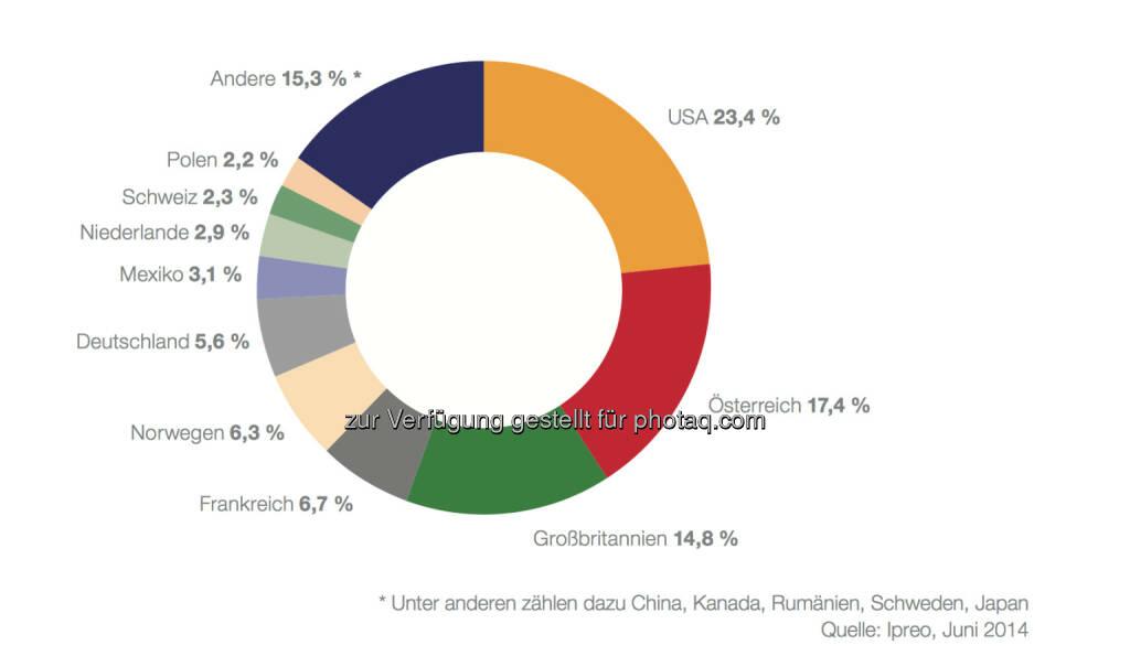 Von den 24,4 Mrd. EUR, die von institutionellen Investoren gehalten werden, konnten über 24 Mrd. EUR identifiziert und zugeordnet werden: 20,2 Mrd. EUR oder 82,6 % des gesamten Streubesitzes entfallen auf internationale Investoren, rund 4,2 Mrd. EUR oder 17,4 % auf österrei- chische Institutionelle. Letztere gliedern sich in Fonds (3,36 Mrd. EUR), Banken (2 Mio. EUR short) und Versicherungen (0,88 Mrd. EUR) und machen Wien zum zweitgrößten Investitionszentrum nach Städten © Ipreo für die Wiener Börse, © Aussender (17.10.2014)