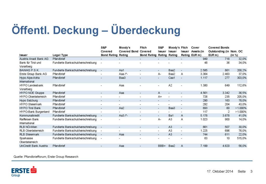 Öffentl. Deckung – Überdeckung, © Erste Group Research (17.10.2014)