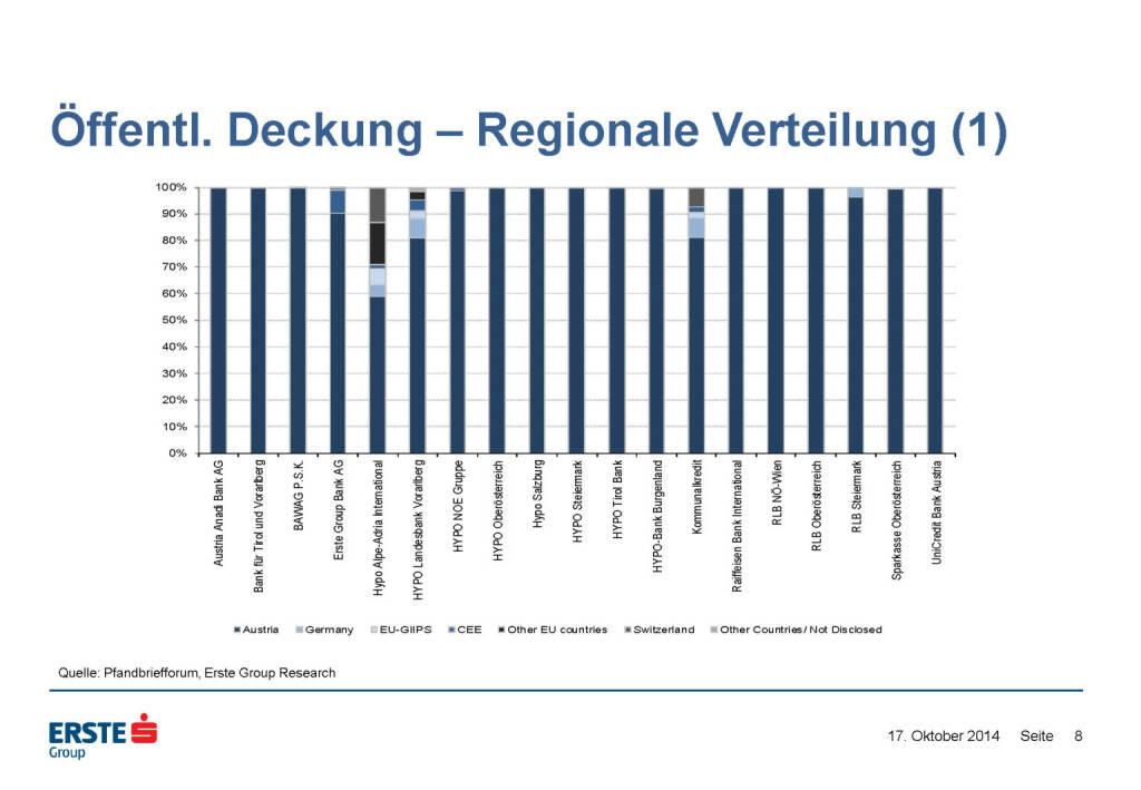 Öffentl. Deckung – Regionale Verteilung (1), © Erste Group Research (17.10.2014)
