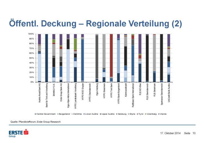 Öffentl. Deckung – Regionale Verteilung (2)