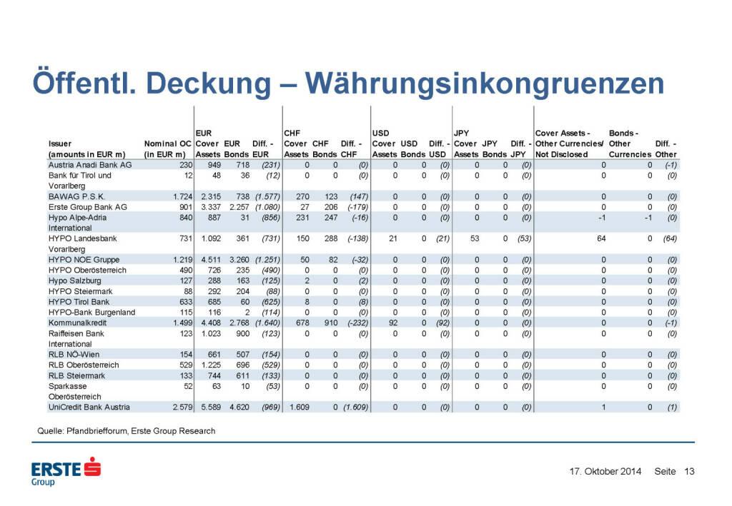 Öffentl. Deckung – Währungsinkongruenzen, © Erste Group Research (17.10.2014)