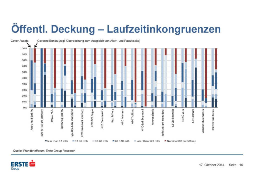 Öffentl. Deckung – Laufzeitinkongruenzen, © Erste Group Research (17.10.2014)