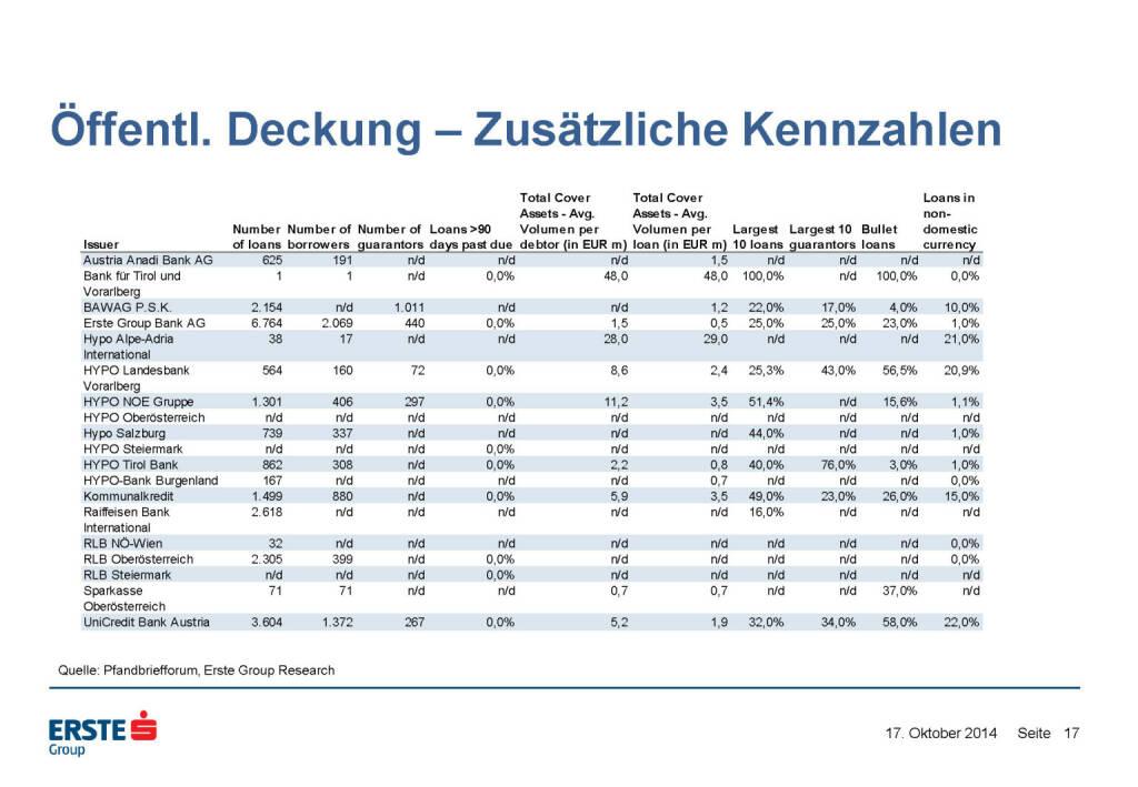 Öffentl. Deckung – Zusätzliche Kennzahlen, © Erste Group Research (17.10.2014)