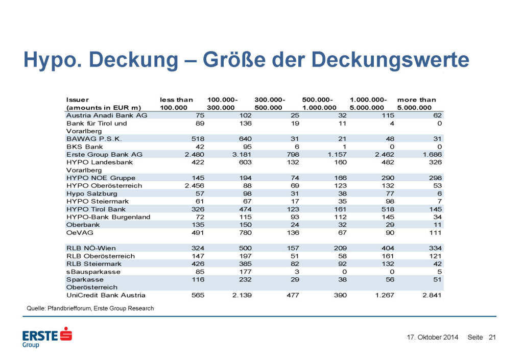 Hypo. Deckung – Größe der Deckungswerte, © Erste Group Research (17.10.2014)