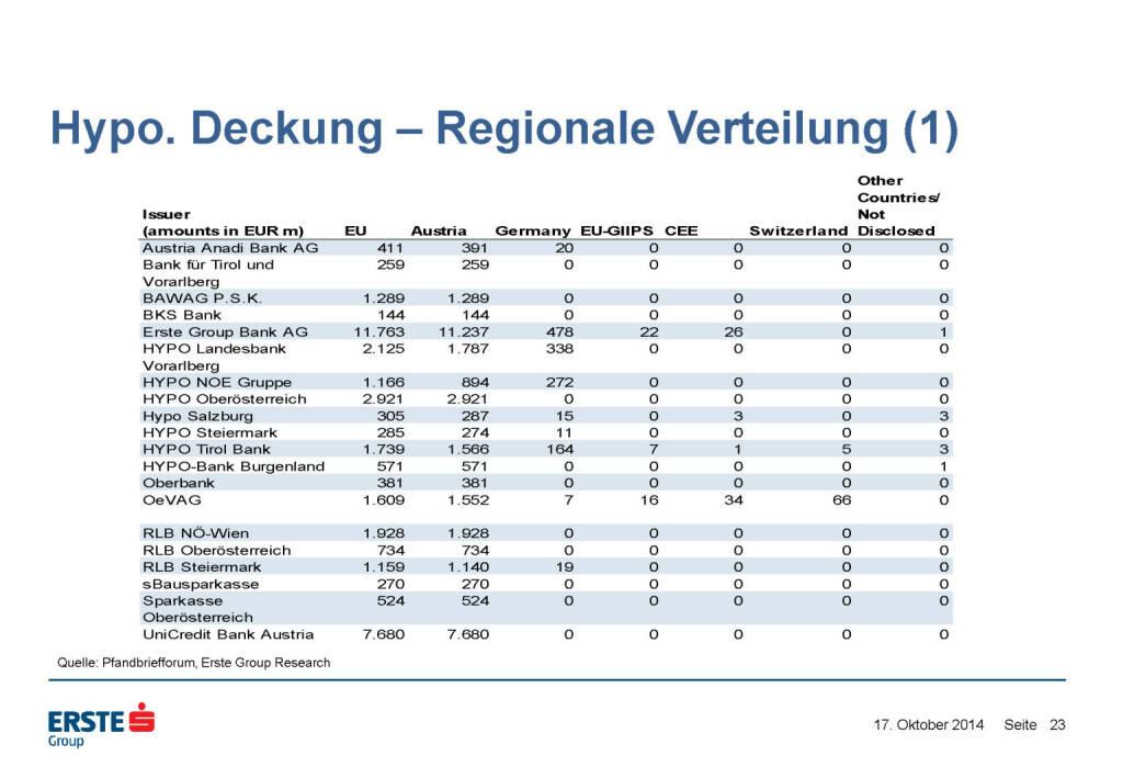 Hypo. Deckung – Regionale Verteilung (1), © Erste Group Research (17.10.2014)
