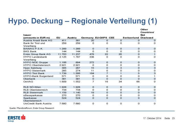 Hypo. Deckung – Regionale Verteilung (1)