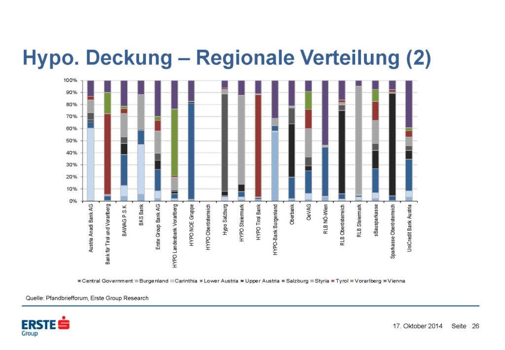 Hypo. Deckung – Regionale Verteilung (2), © Erste Group Research (17.10.2014)