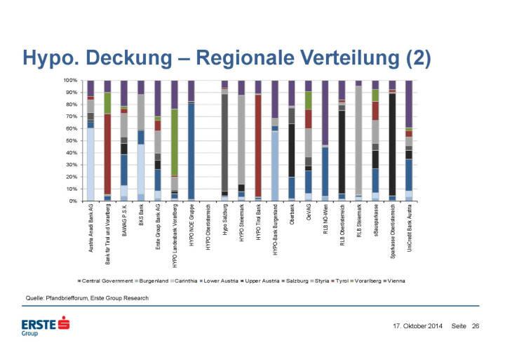 Hypo. Deckung – Regionale Verteilung (2)
