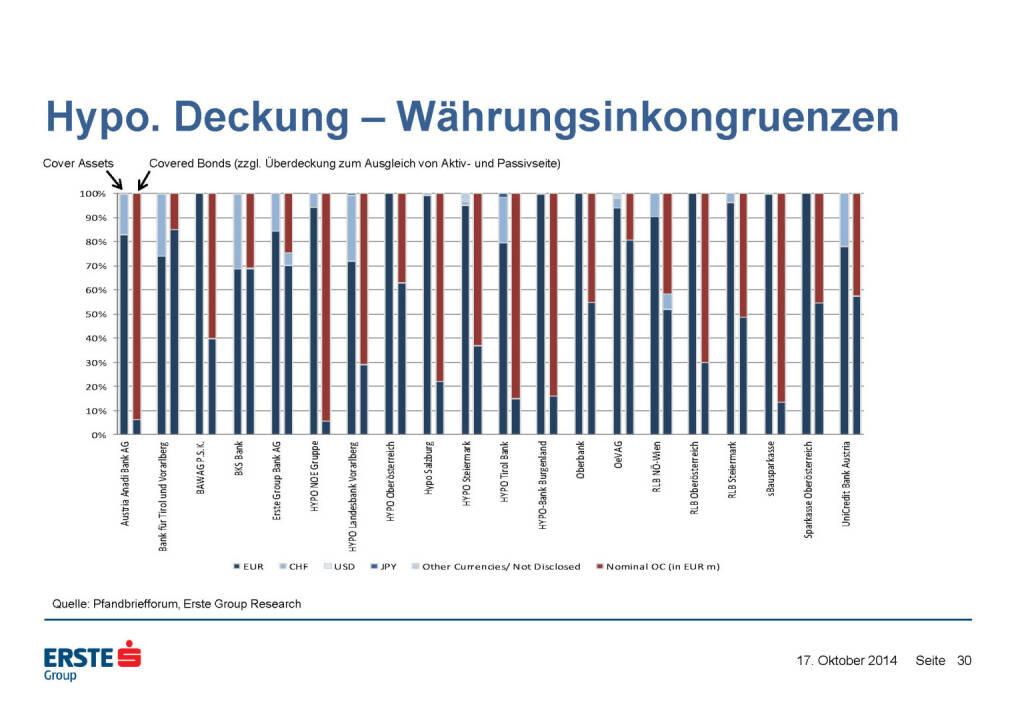Hypo. Deckung – Währungsinkongruenzen, © Erste Group Research (17.10.2014)