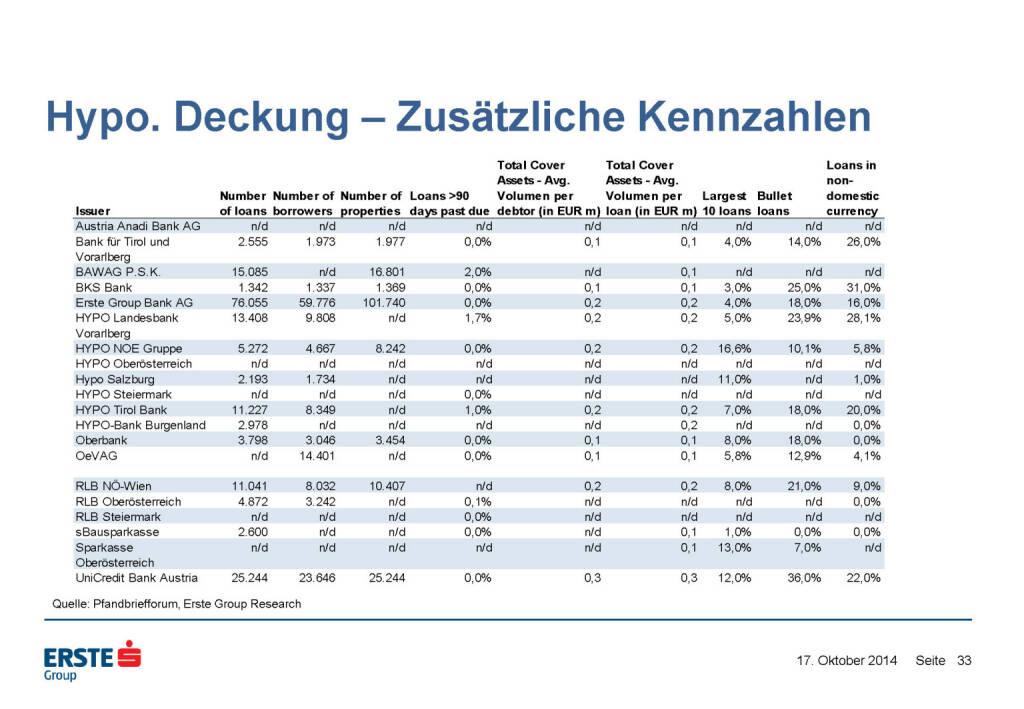 Hypo. Deckung – Zusätzliche Kennzahlen, © Erste Group Research (17.10.2014)