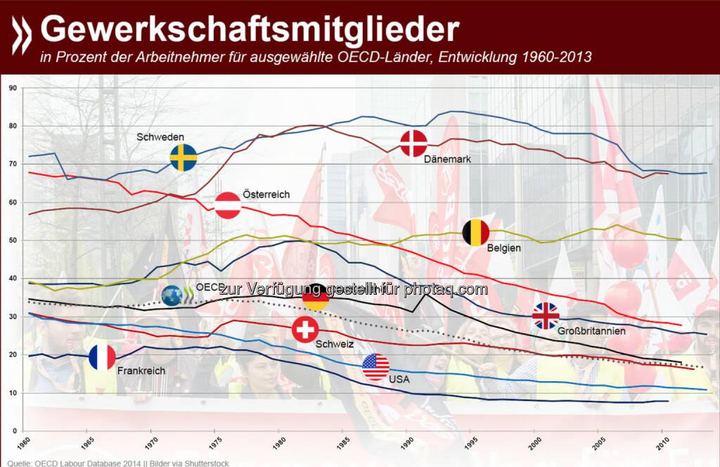 DGB, GDL, Cockpit und CO.: Seit den 60er Jahren hat sich der Anteil der Arbeitnehmer, die OECD-weit in Gewerkschaften organisiert sind, auf 17 Prozent halbiert. Am stärksten sind die Vereinigungen traditionell in den nordischen Ländern. Detaillierte Zahlen zu allen OECD-Ländern gibt es unter: bit.ly/19JOHRW, © OECD (17.10.2014)