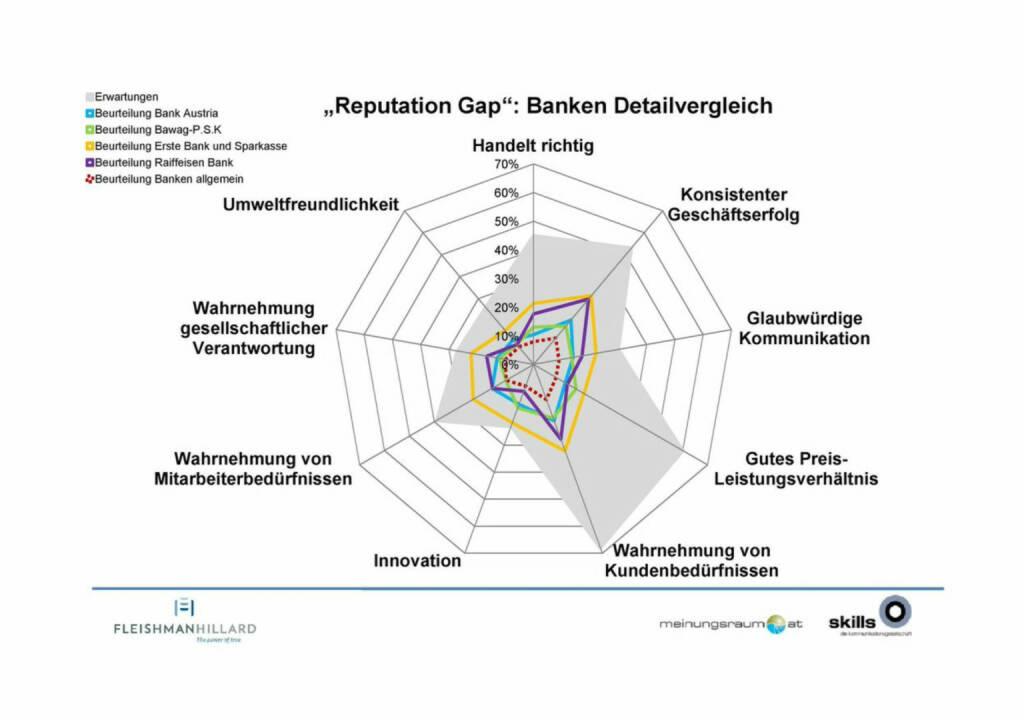 """Bank Austria, Bawag, Erste, Raiffeisen - Die Kommunikationsagentur """"The Skills Group"""" und das Marktforschungsinstitut """"meinungsraum.at"""" haben erstmals eine Studie zur Reputation österreichischer Unternehmen durchgeführt ... (23.10.2014)"""
