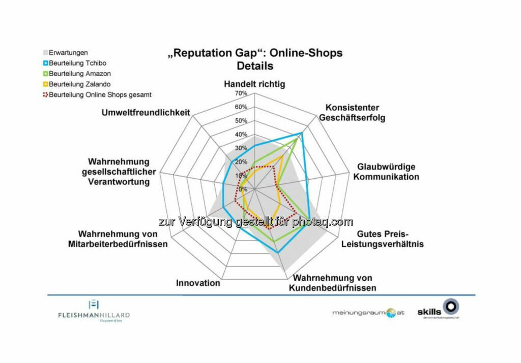 """Tchibo, Amazon, Zalando  - die Kommunikationsagentur """"The Skills Group"""" und das Marktforschungsinstitut """"meinungsraum.at"""" haben erstmals eine Studie zur Reputation österreichischer Unternehmen durchgeführt ..., © Aussender (23.10.2014)"""