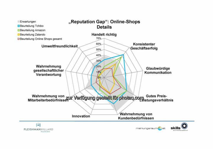 """Tchibo, Amazon, Zalando  - die Kommunikationsagentur """"The Skills Group"""" und das Marktforschungsinstitut """"meinungsraum.at"""" haben erstmals eine Studie zur Reputation österreichischer Unternehmen durchgeführt ..."""