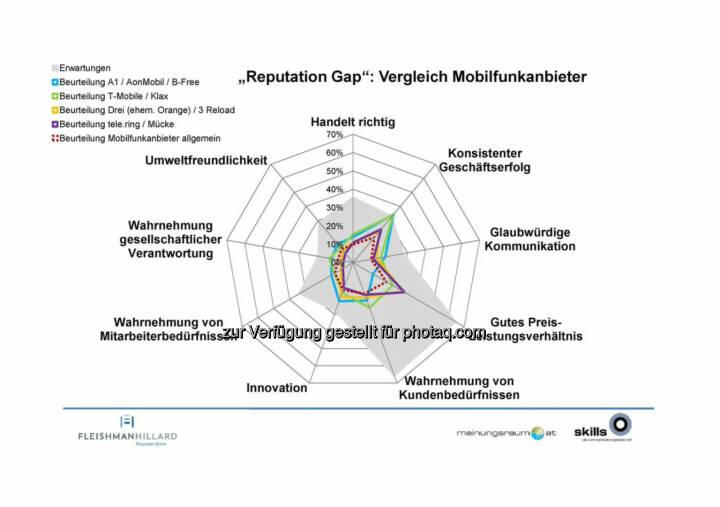 """A1, T-Mobile, Drei, Telering - Die Kommunikationsagentur """"The Skills Group"""" und das Marktforschungsinstitut """"meinungsraum.at"""" haben erstmals eine Studie zur Reputation österreichischer Unternehmen durchgeführt ..."""