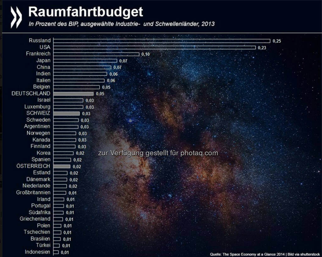 Nach den Sternen greifen auch Schwellenländer immer stärker. Das Raumfahrtbudget Russlands und Chinas ist sowohl gemessen an der Kaufkraft als auch am Bruttoinlandsprodukt höher als das der meisten Industrienationen.  Mehr Informationen zur Raumfahrtindustrie unter: http://bit.ly/ZISaP0 (S. 42 ff.), © OECD (23.10.2014)
