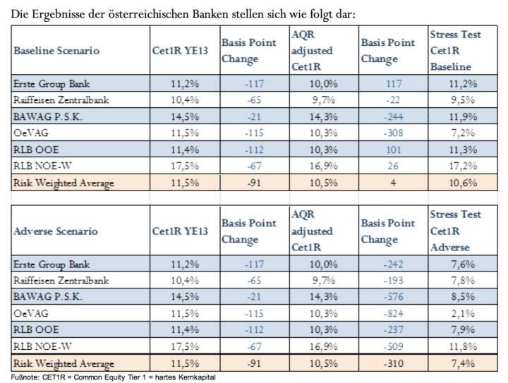 Stresstest - Ergebnisse der österreichischen Banken