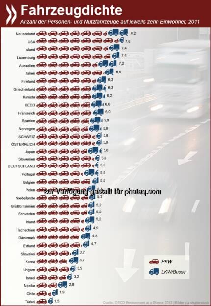 Personen- und Nutzfahrzeuge zusammengenommen, hat Neuseeland mit 8,2 Fahrzeugen auf zehn Einwohner die höchste Autodichte in der OECD. Bei den PKWs stehen die USA an erster Stelle. Deutschland, Österreich und die Schweiz liegen unter dem OECD-Durchschnitt.  Mehr Informationen zum Verkehrsaufkommen in der OECD gibt es unter: http://bit.ly/10uS7ro  Source: http://twitter.com/oecdstatistik, © OECD (27.10.2014)