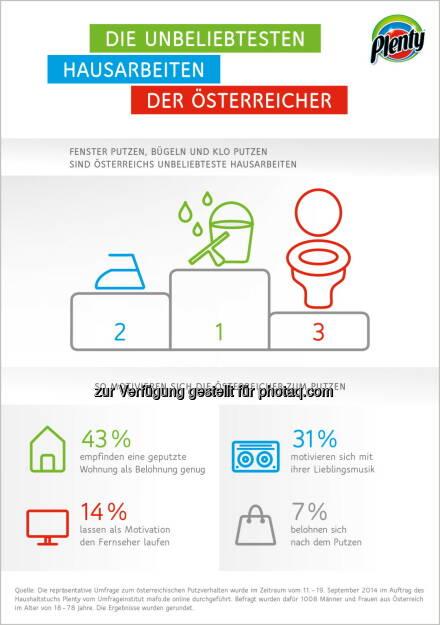 Plenty: Die unbeliebtesten Hausarbeiten der Österreicher, © Aussender (28.10.2014)