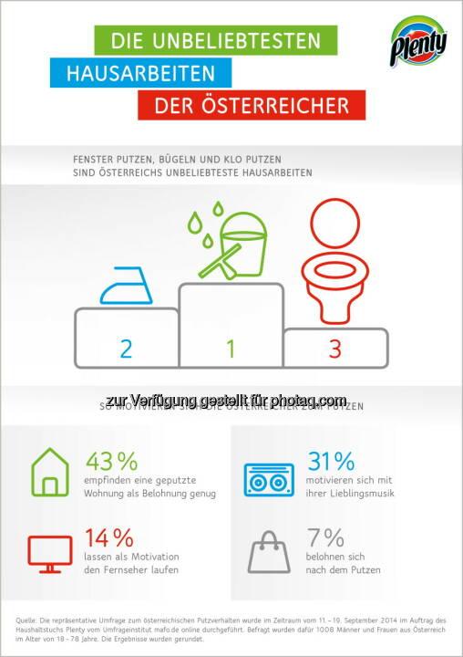 Plenty: Die unbeliebtesten Hausarbeiten der Österreicher