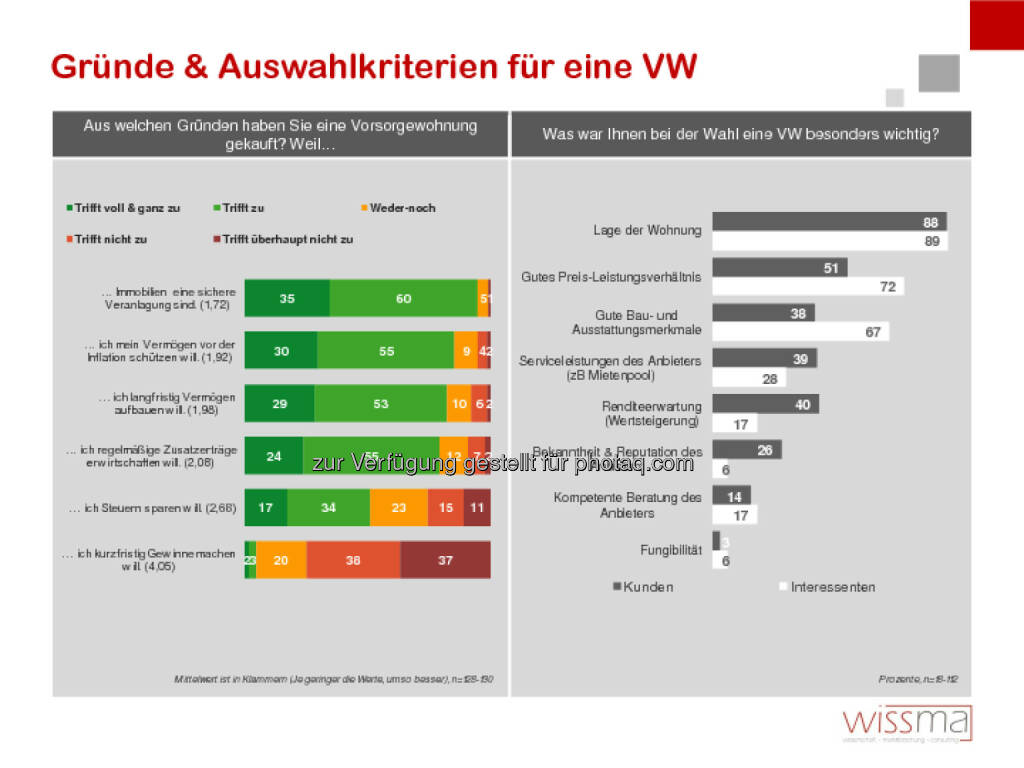 wissma: littleBear Wirtschaftsfilm & PR: Studie: Die Hintergründe der VorsorgewohnungskäuferInnen, © Aussender (30.10.2014)
