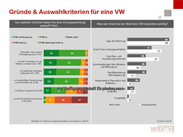 wissma: littleBear Wirtschaftsfilm & PR: Studie: Die Hintergründe der VorsorgewohnungskäuferInnen