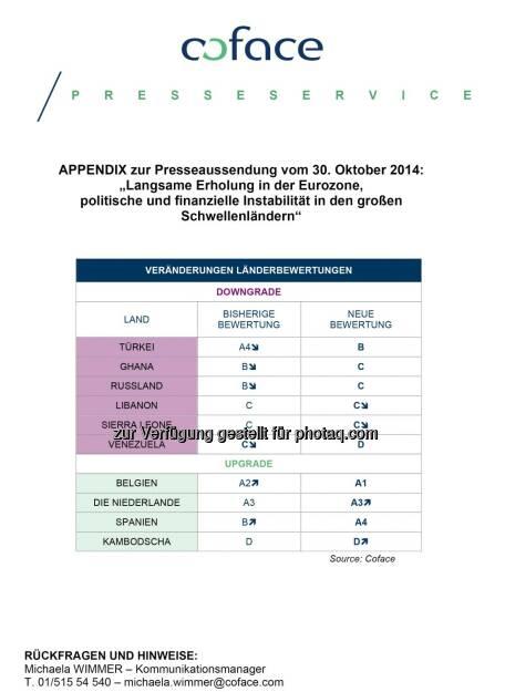 coface: Länderbewertung, © Aussender (30.10.2014)