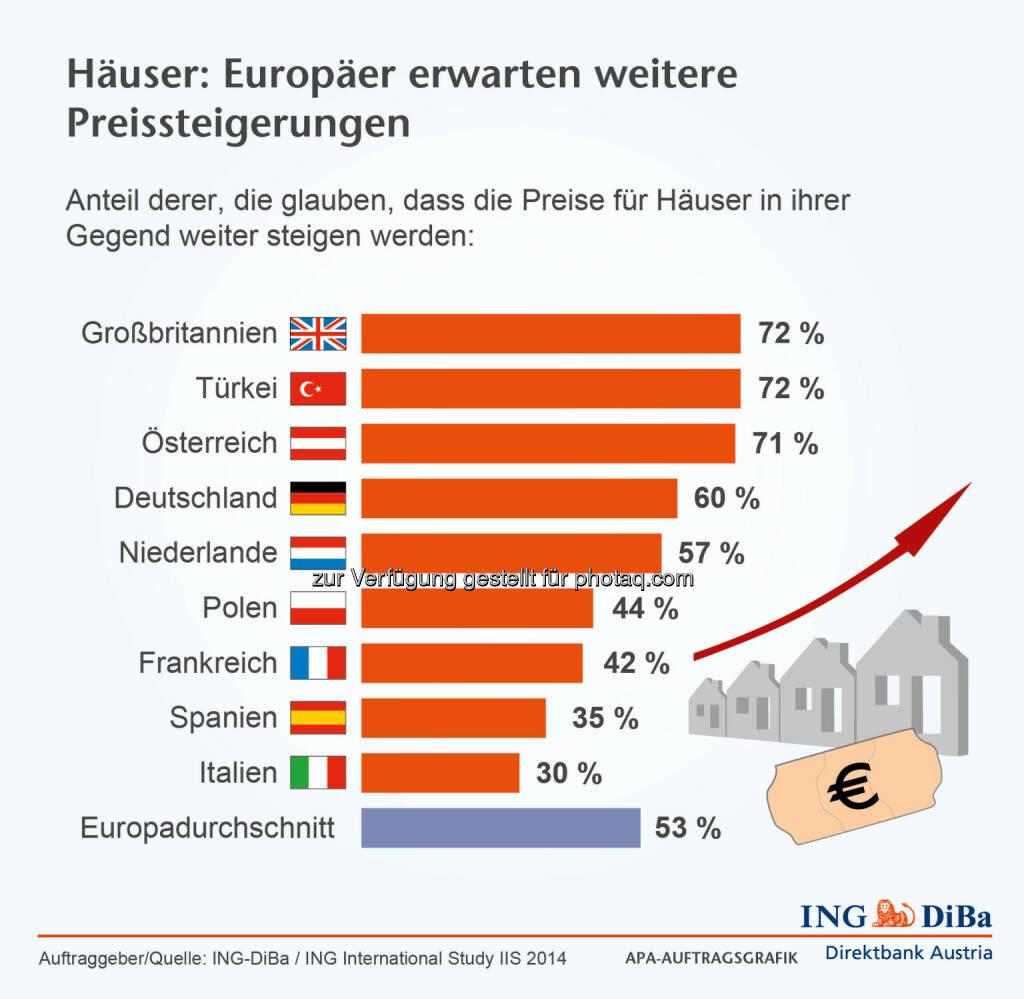 ING DiBa: Erwartungen der Europäer an die Entwicklung der Hauspreise, © Aussender (03.11.2014)