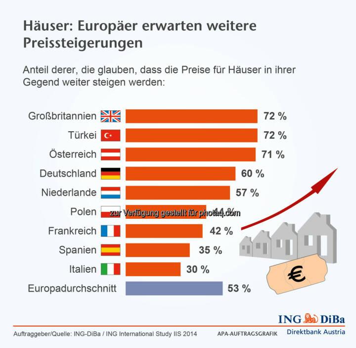 ING DiBa: Erwartungen der Europäer an die Entwicklung der Hauspreise
