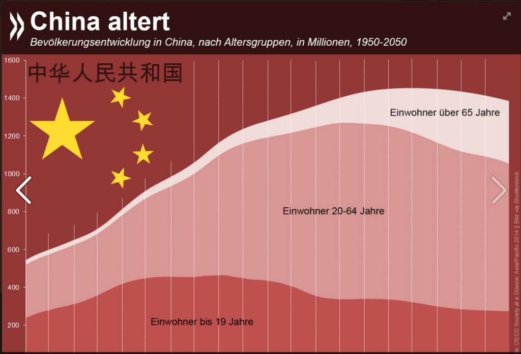 Altes Reich der Mitte: Die Zahl der Einwohner im Rentenalter wird sich in China von heute 127 Millionen auf voraussichtlich 331 Millionen im Jahr 2050 erhöhen. Gleichzeitig wird das Land etwa 150 Millionen weniger Menschen im Erwerbsalter haben, die sich um Kinder und Alte kümmern können. Mehr zur Entwicklung verschiedener Länder im asiatisch-pazifischen Raum unter: http://bit.ly/10NvNZY (S.33 ff), © OECD (03.11.2014)