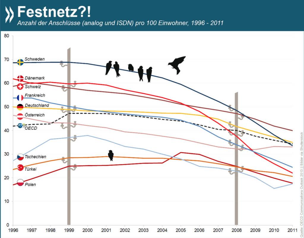 Frequenzen, Förderung und --- was war das Dritte? Kein Wunder, dass die Kanzlerin nicht ans Festnetz dachte. Dessen Verbreitung geht in Europa rasant zurück. In Deutschland kamen 2011 auf hundert Einwohner nur noch 35 Anschlüsse. Mehr Zahlen zum Thema findet Ihr unter: http://bit.ly/17x1JgR (S.122), © OECD (05.11.2014)