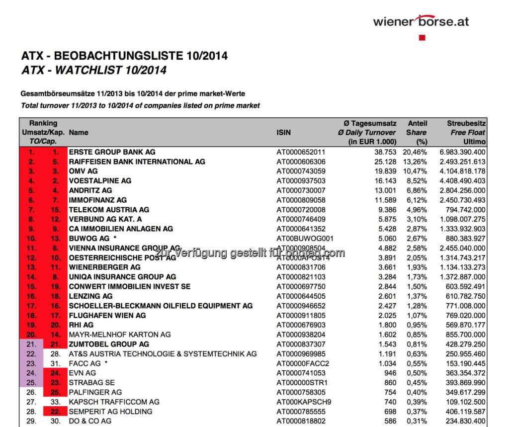 ATX-Beobachtungsliste 10/2014 © Wiener Börse, © Aussender (05.11.2014)