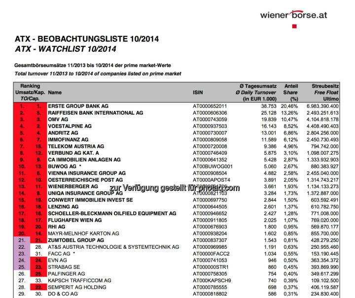 ATX-Beobachtungsliste 10/2014 © Wiener Börse