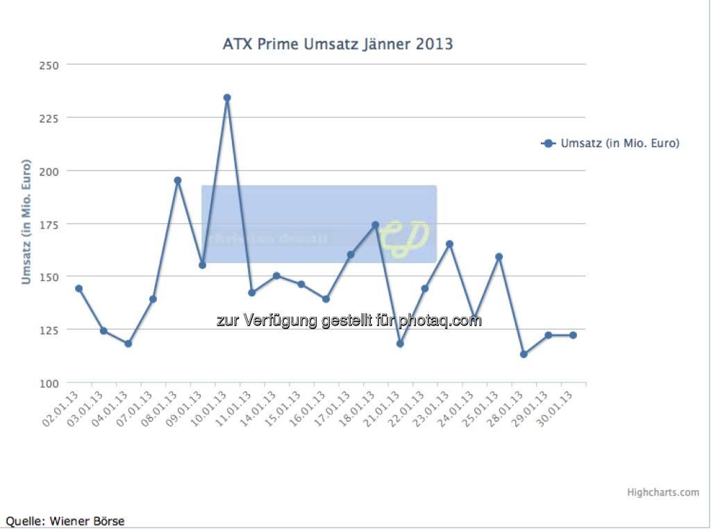 ATXPrime-Umsätze Jänner 2013, gesamt knapp 3,3, Mrd. (c) christian-drastil.com, Wiener Börse (02.02.2013)