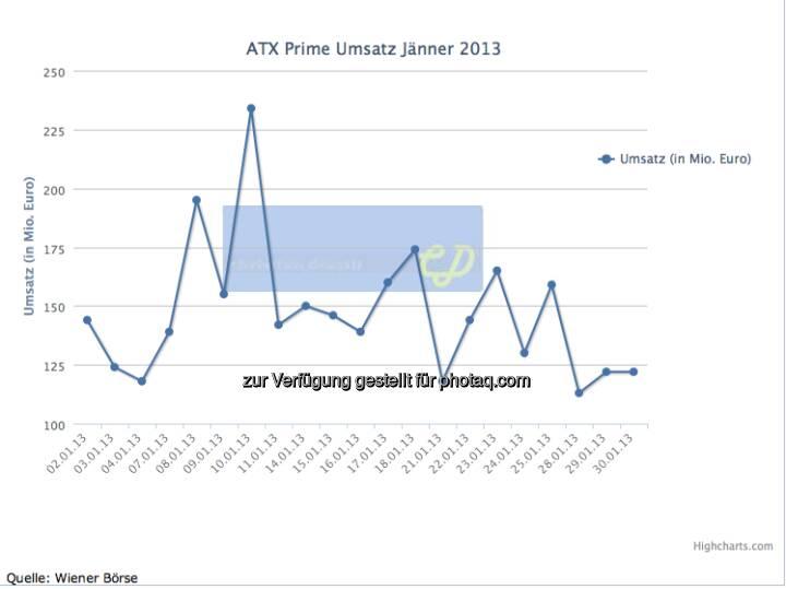 ATXPrime-Umsätze Jänner 2013, gesamt knapp 3,3, Mrd. (c) christian-drastil.com, Wiener Börse