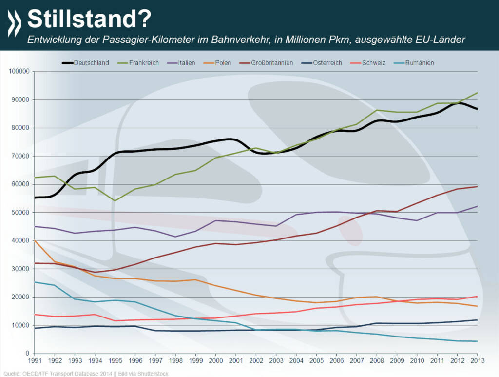 Von wegen Stillstand! Seit Anfang der 90er Jahre ist die Anzahl der Passagierkilometer im deutschen Bahnverkehr um 57 Prozent gestiegen. In der restlichen EU ist der Trend uneinheitlich. Mehr Infos zum Thema unter: http://bit.ly/1zA13tN, © OECD (07.11.2014)