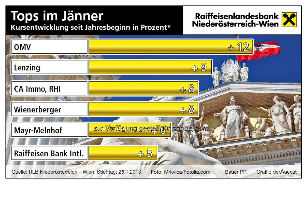 Wiener Börse, die besten ATX-TItel im Jänner 2013 (c) derAuer Grafik Buch Web (03.02.2013)