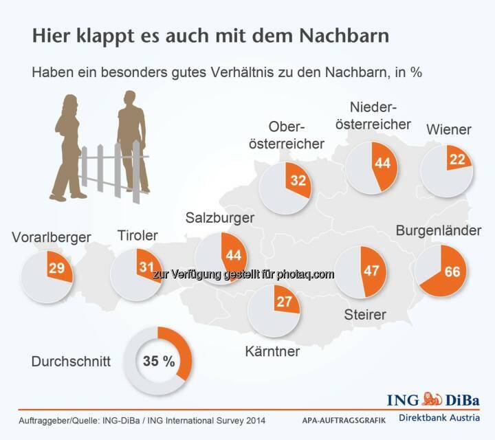 ING DiBa: Nachbarschaftsverhältnis
